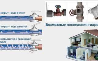 Защита от гидроудара